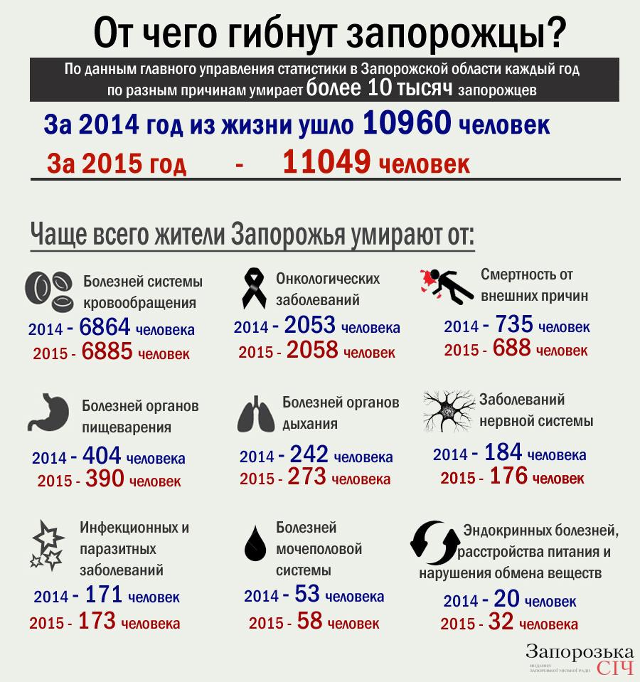 инфографика смертность