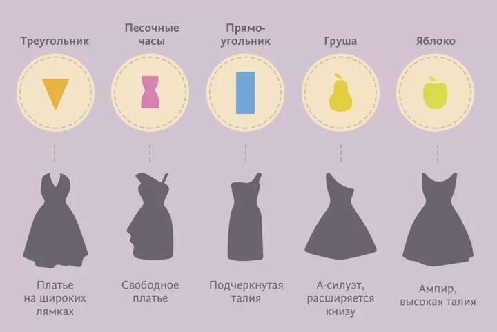 Как выбрать платье по типу фигуры (1)
