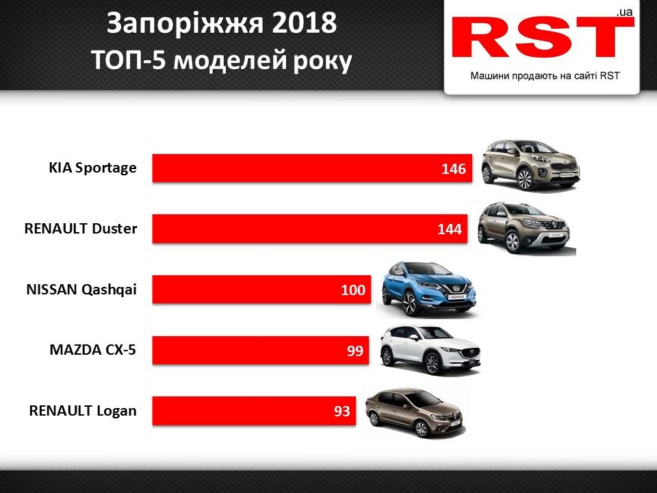 найпопулярніші в Запоріжжі автівки