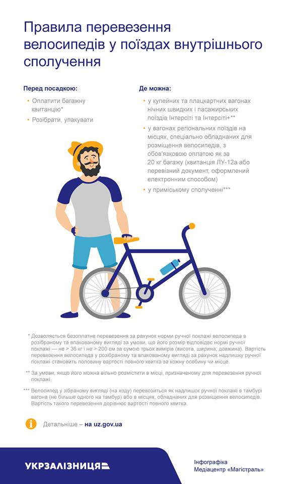 путешествие с велосипедом