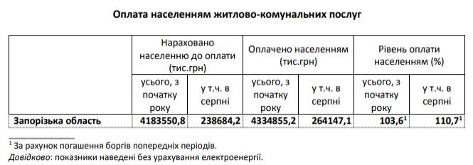 Скільки населення запорізького регіону заборгувало за послуги ЖКГ