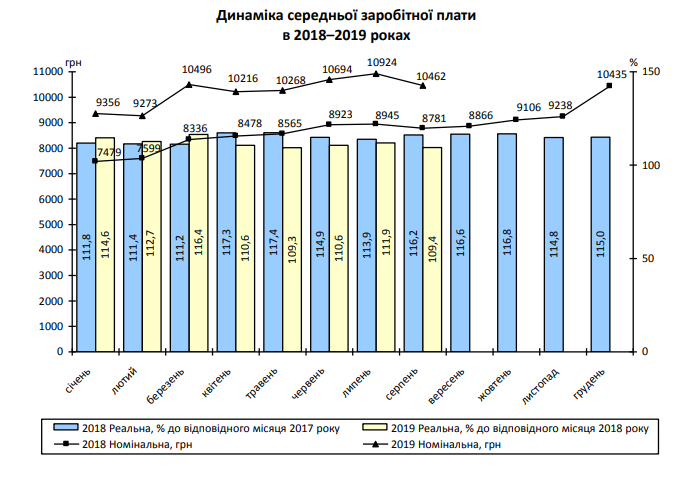 У Запорізькій області збільшився розмір середньої зарплати
