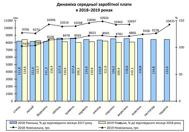 Динаміка росту середньої зарплати