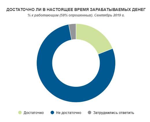 За даними дослідників, 78% відсотків працюючих українців не задоволені тим, скільки заробляють
