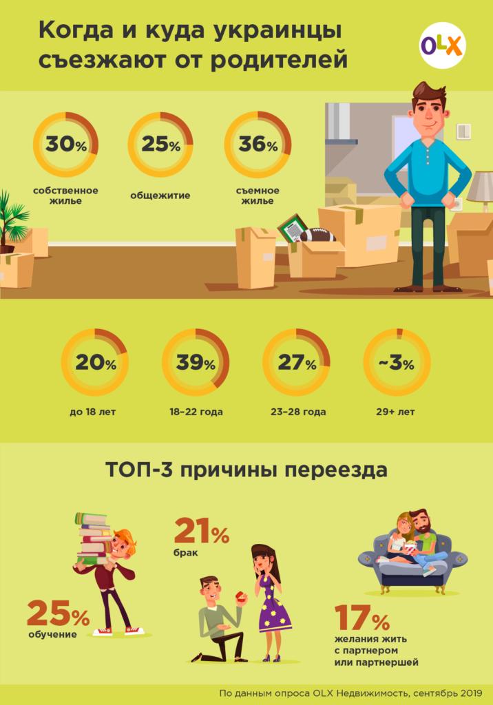 Инфографика_OLX-Недвижимость_Когда-и-куда-украинцы-съезжают-от-родителей-716x1024