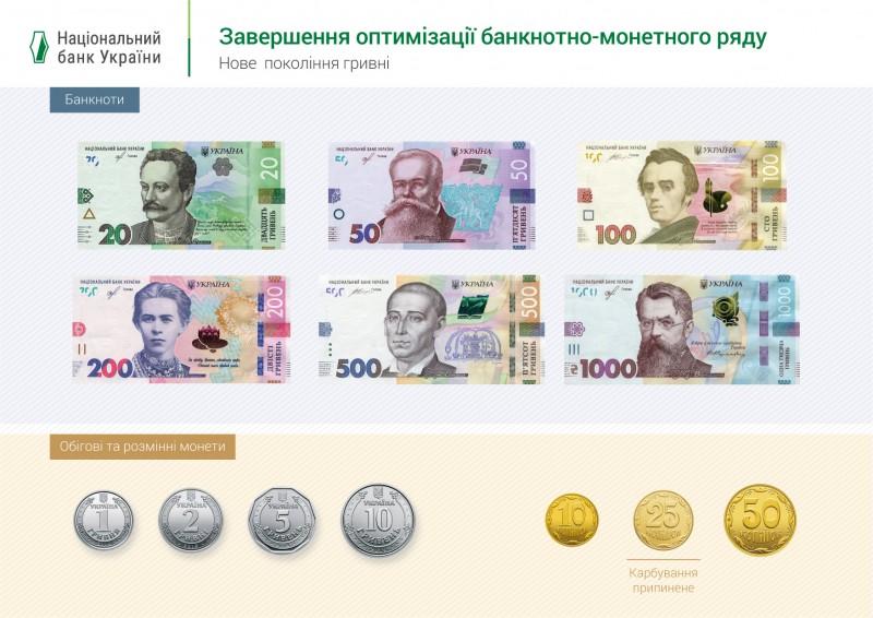 Zavershennja_optymizacii_banknotno_monetnogo_rjadu_2019_graf
