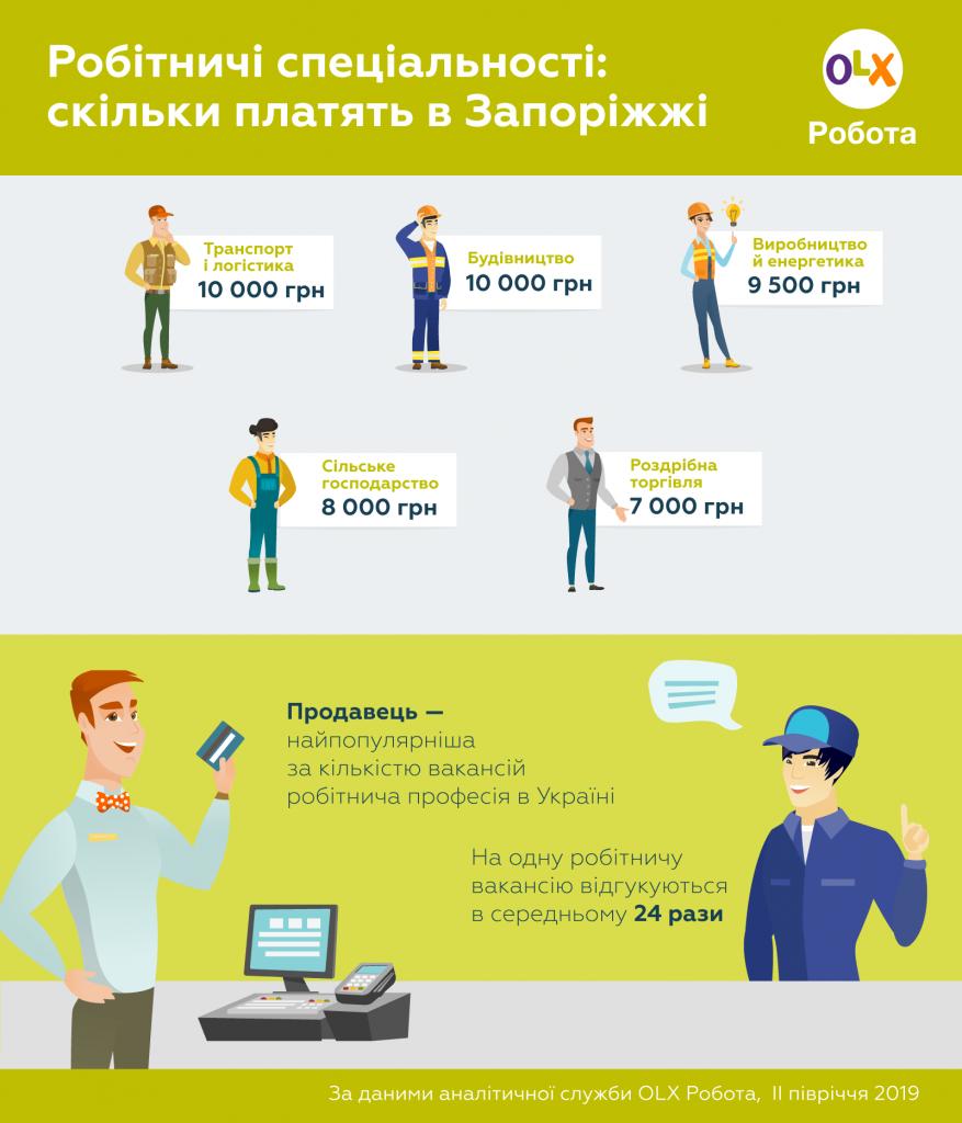Інфографіка_OLX_Робота_Робітничі спеціальності_де в Запоріжжі платять найбільше