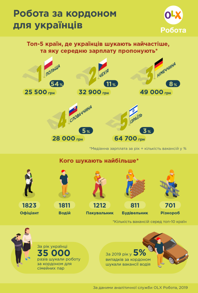 Інфографіка_OLX-Робота_Не-Польщею-єдиною_в-яких-країнах-пропонували-роботу-українцям-692x1024