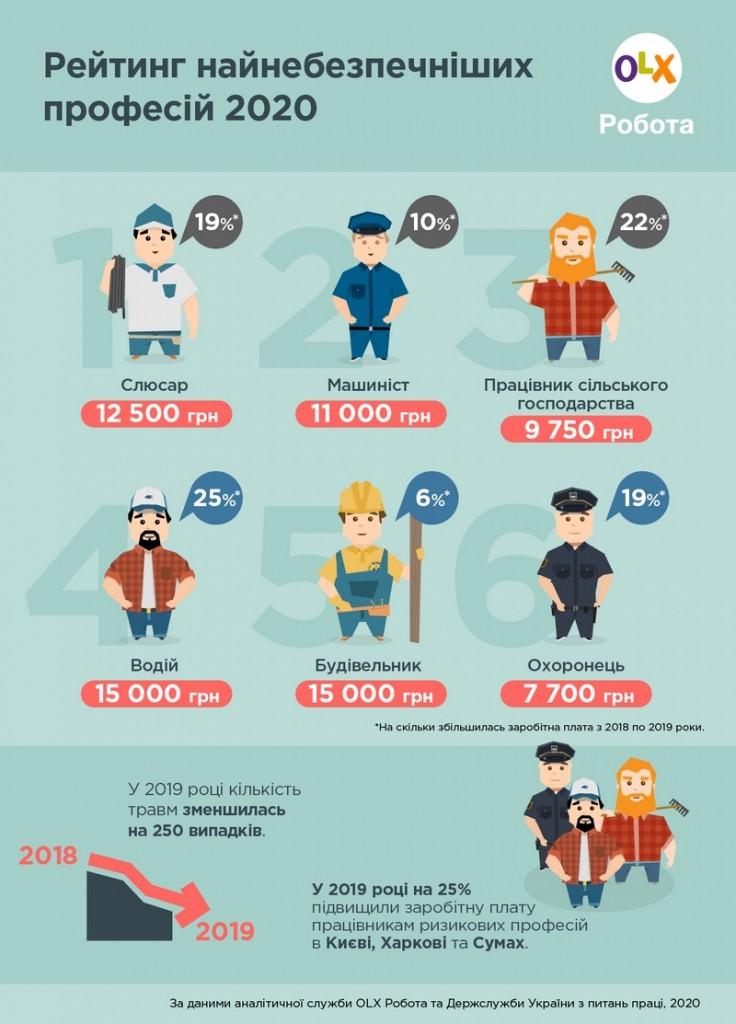 Інфографіка_OLX Робота_Скільки готові платити представникам найнебезпечніших професій