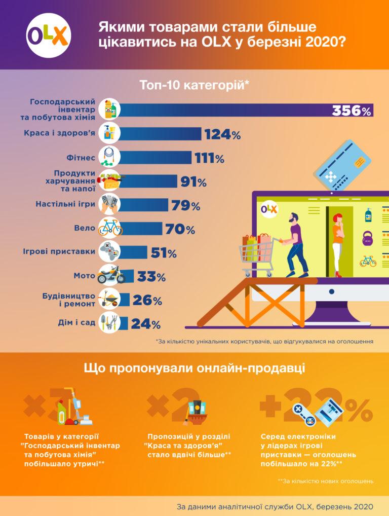 Інфографіка_OLX_Прибрати-у-домі-пограти-у-приставку-чи-придбати-велосипед-—-що-обирали-українці-у-березні-768x1018