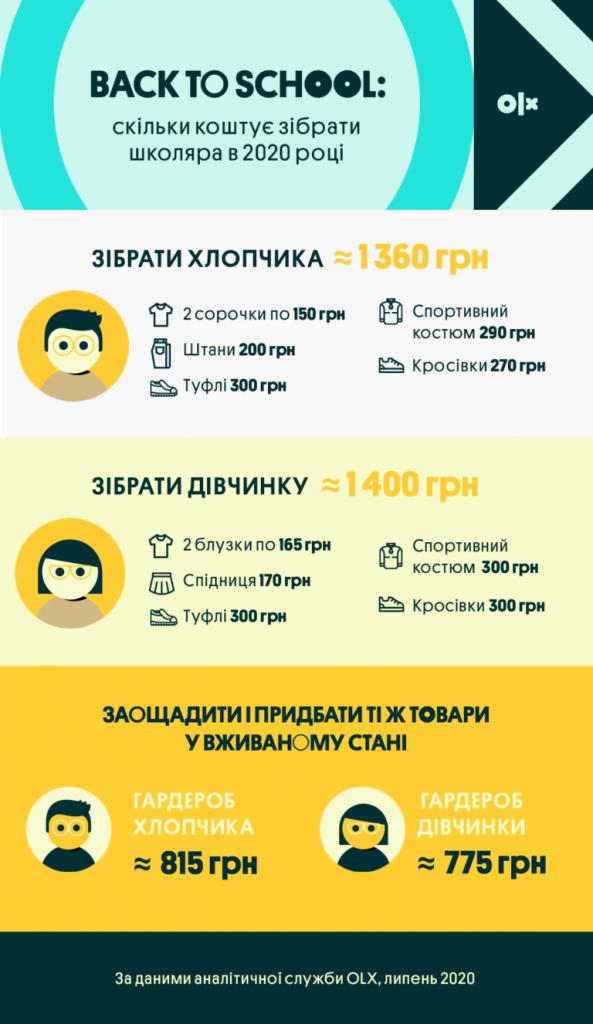 Інфографіка_OLX_Скільки-коштує-зібрати-школяра-в-2020-році_Одяг-768x1326