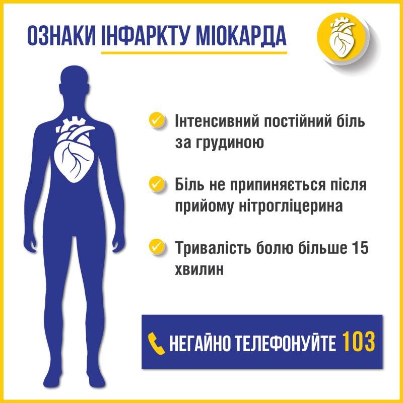 інфаркт-ознаки2