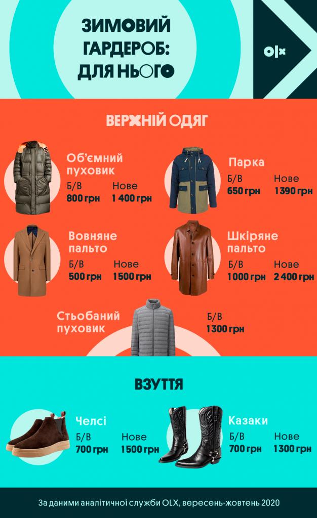 Інфографіка_OLX_Чоловічий зимовий гардероб