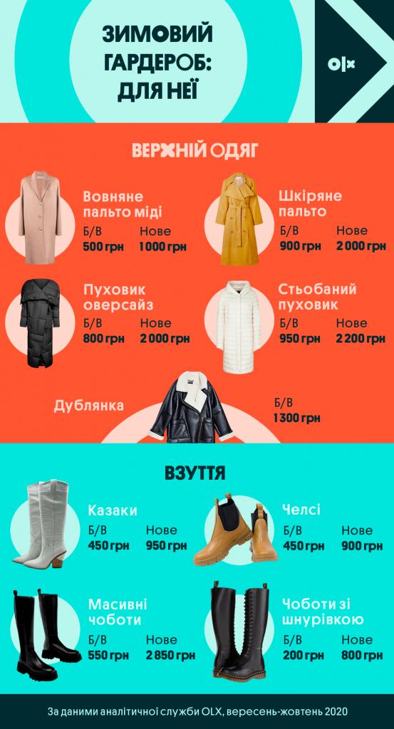 Інфографіка_OLX_Жіночий зимовий гардероб