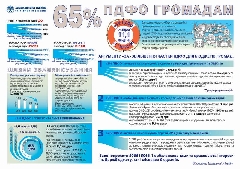 ПДФО 65%с-інфографіка